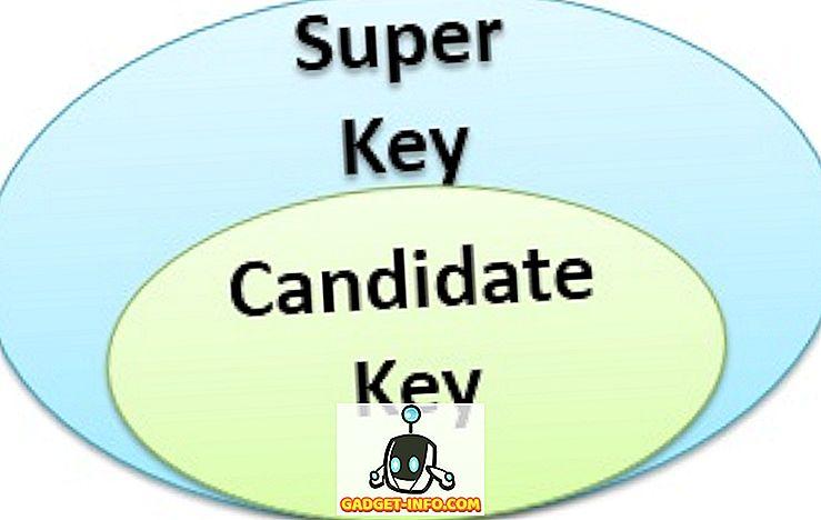 forskel mellem: Forskel mellem supernøgle og kandidatnøgle