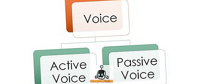 Forskel mellem aktiv stemme og passiv stemme