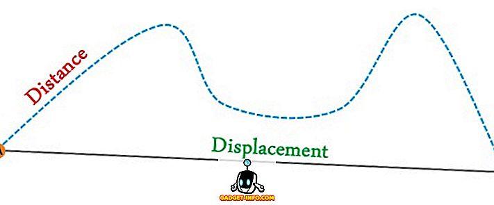 разлика између - Разлика између удаљености и помака