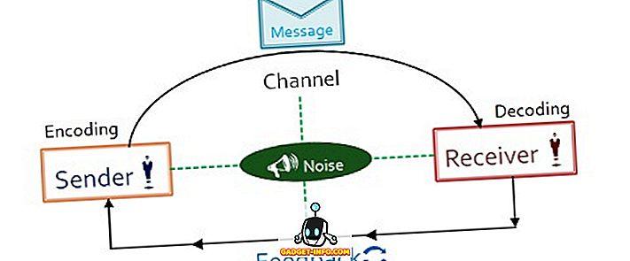 Verschil tussen interne en externe communicatie