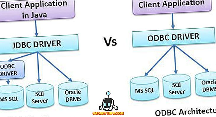 Razlika između JDBC i ODBC