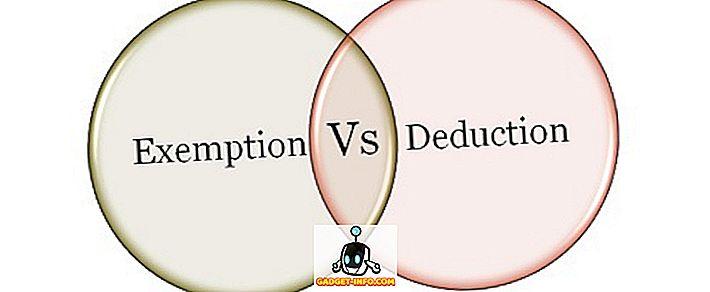 Unterschied zwischen - Unterschied zwischen Abzug und Befreiung