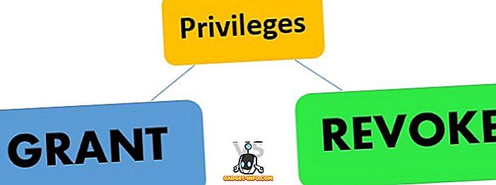 Skillnad mellan bidrag och återkallande