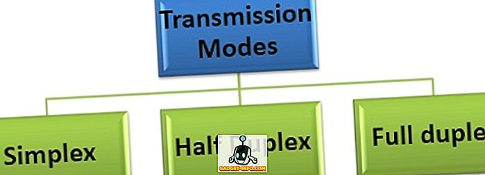 सिम्पलेक्स, हाफ डुप्लेक्स और फुल डुप्लेक्स ट्रांसमिशन मोड्स के बीच अंतर