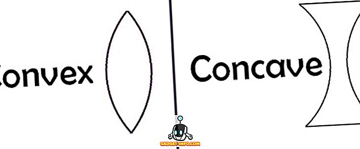 Verschil tussen convexe en concave lens