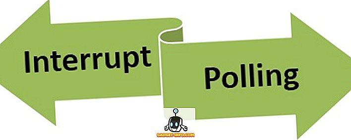Unterschied zwischen Interrupt und Polling im Betriebssystem