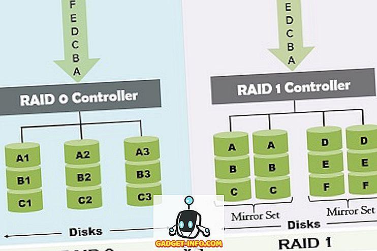 Diferença entre o RAID 0 e o RAID 1