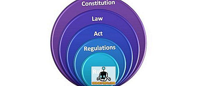 के बीच अंतर - नियमों और विनियमों के बीच अंतर