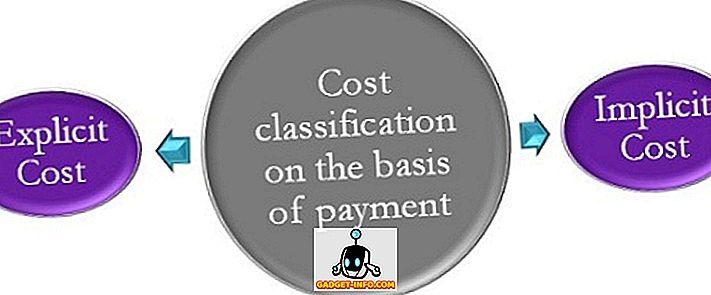 Unterschied zwischen - Unterschied zwischen expliziten Kosten und impliziten Kosten