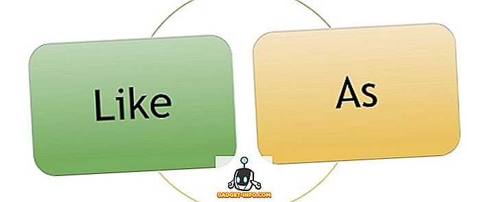 Unterschied zwischen Like und As
