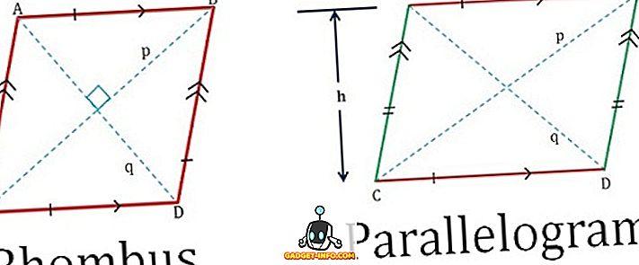 Rozdiel medzi Rhombusom a paralelogramom