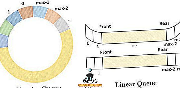 الفرق بين: الفرق بين الطابور الخطي والطابور الدائري