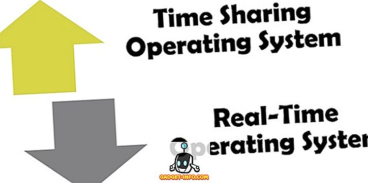 Verschil tussen Time Sharing en Real-Time Operating System