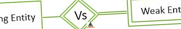 razlika između - Razlika između jakog i slabog entiteta