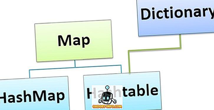 Unterschied zwischen HashMap und Hashtable in Java