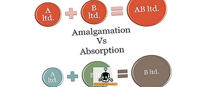 Rozdiel medzi zlučovaním a absorpciou
