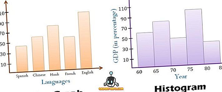 perbezaan antara: Perbezaan Antara Histogram dan Graf Bar