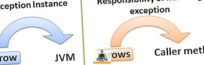 Diferencia entre lanzamientos y lanzamientos en Java.