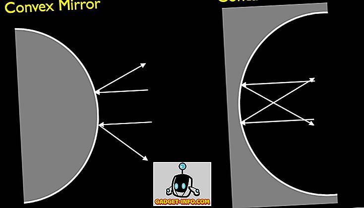 Verschil tussen convexe en concave spiegel