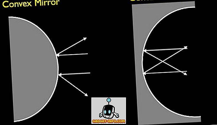 Specchi Convessi E Concavi.Differenza Tra Specchio Convesso E Concavo
