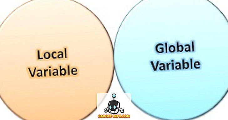 Verschil tussen lokale en globale variabele