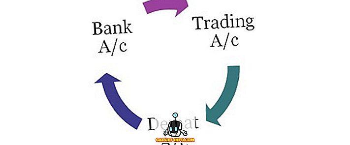 Різниця між рахунком Demat і торговим рахунком