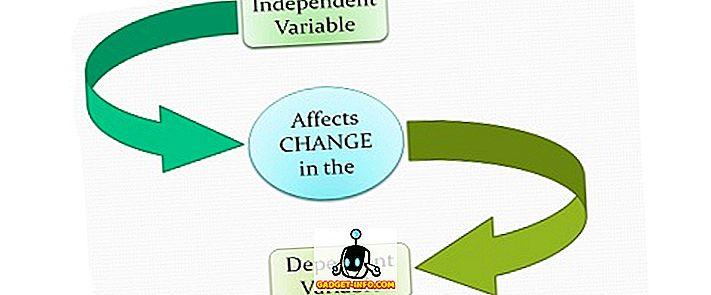 A független és függő változók közötti különbség