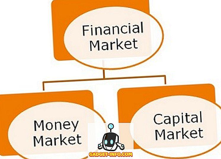 Sự khác biệt giữa thị trường tiền tệ và thị trường vốn