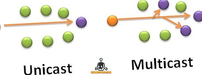 разница между - Разница между одноадресной и многоадресной передачей