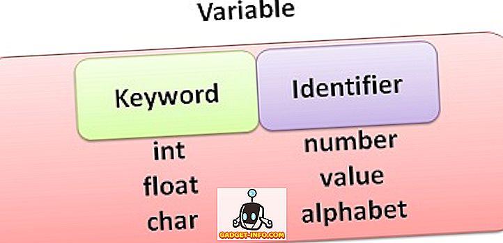 Rozdíl mezi klíčovým slovem a identifikátorem
