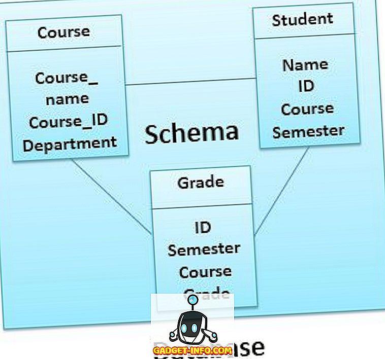 Sự khác biệt giữa Schema và cơ sở dữ liệu
