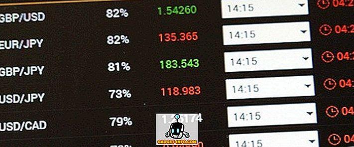 Unterschied zwischen NYSE und NASDAQ