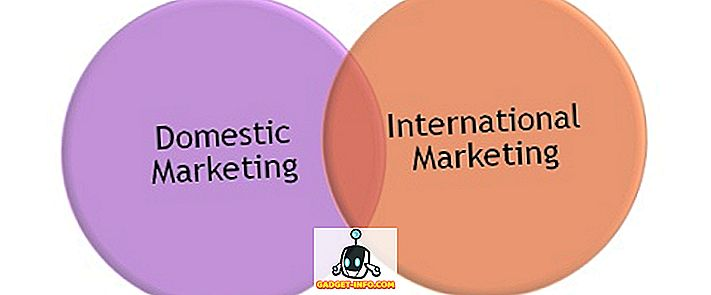 Verschil tussen binnenlandse en internationale marketing