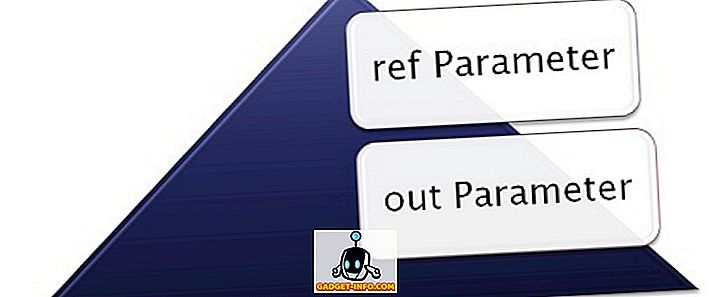 Разлика између реф и оут параметра у ц #