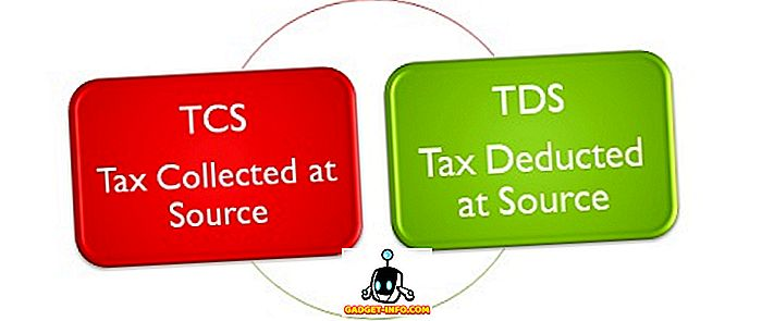 Unterschied zwischen: Unterschied zwischen TDS und TCS