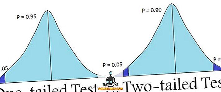 forskel mellem: Forskel mellem One-tailed og Two-tailed Test