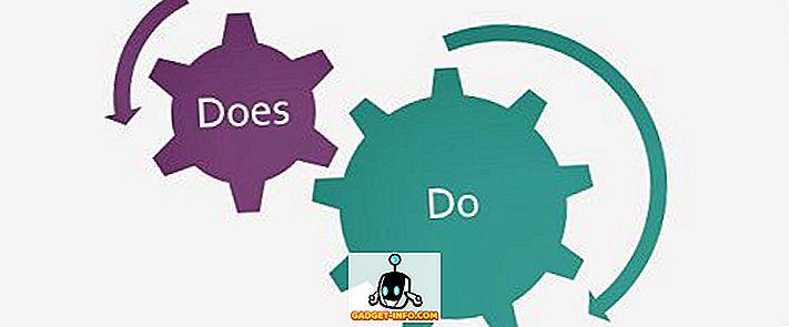Forskel mellem gør og gør
