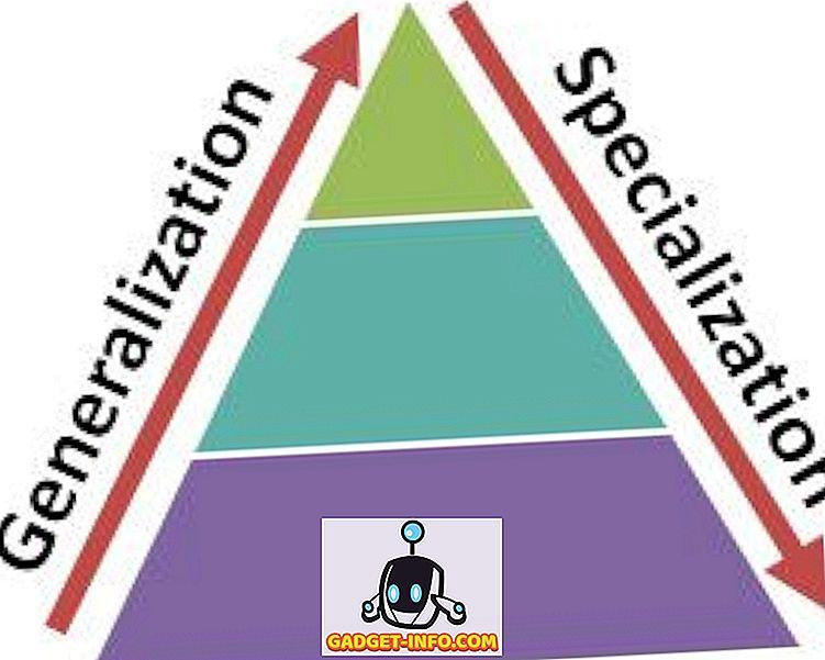 Разлика између генерализације и специјализације у ДБМС-у