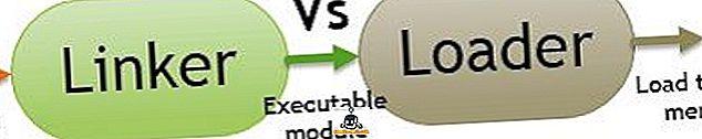 Разлика между Linker и Loader