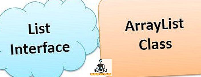 Unterschied zwischen Liste und ArrayList in Java