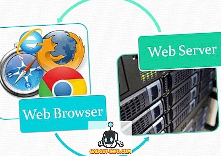 Atšķirība starp tīmekļa pārlūkprogrammu un tīmekļa serveri