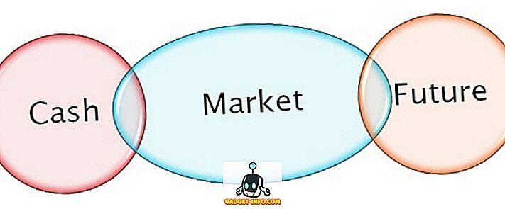 Skillnad mellan kassamarknaden och den framtida marknaden