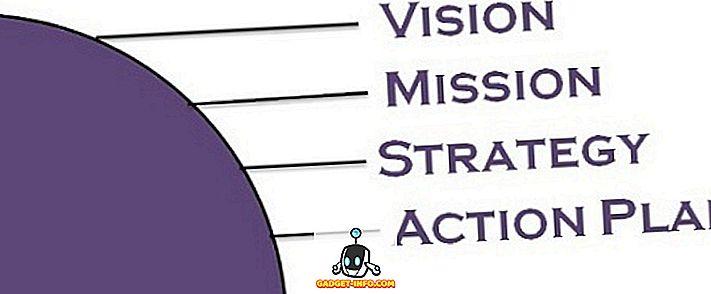 razlika između - Razlika između izjave o misiji i izjave o viziji