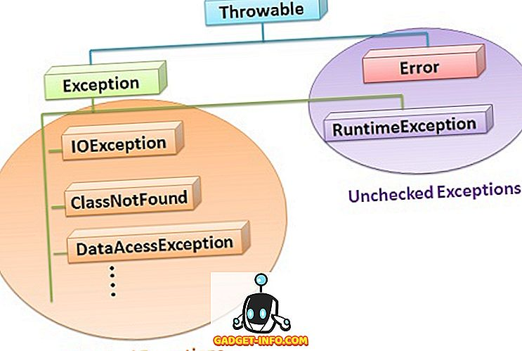 الفرق بين Checked و Unchecked Exception في Java