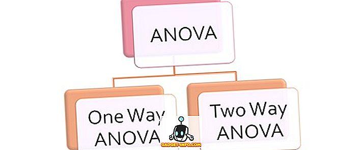 Différence entre ANOVA unidirectionnelle et bidirectionnelle