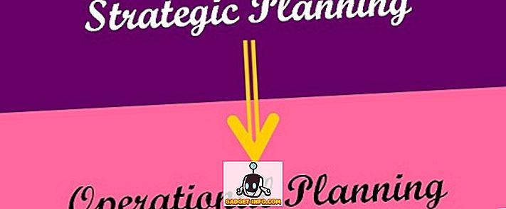 Forskel mellem strategisk planlægning og driftsplanlægning
