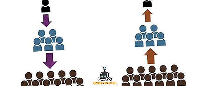 Unterschied zwischen: Unterschied zwischen Aufwärts- und Abwärtskommunikation