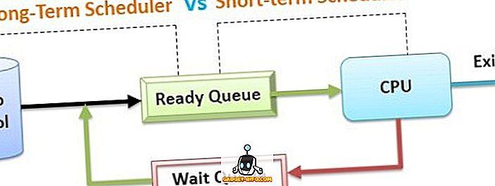 Verschil tussen Lange Termijn en Korte Termijnplanning in OS