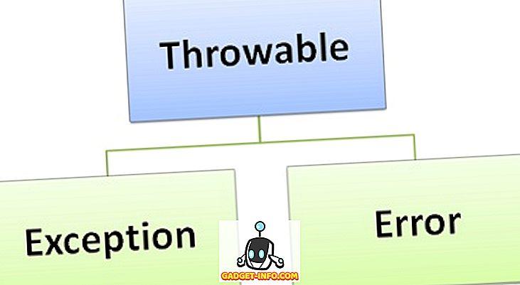 Разлика между грешка и изключение в Java