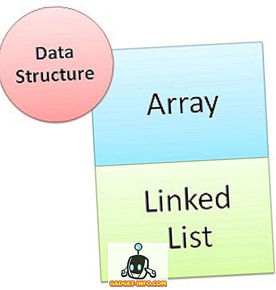 Forskel mellem Array og Linked List